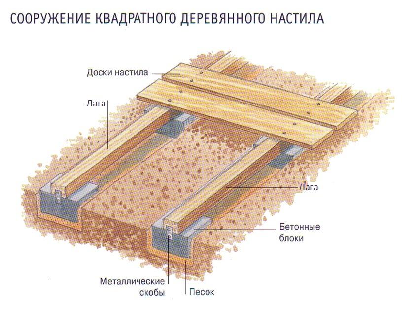 Как сделать пол на земле